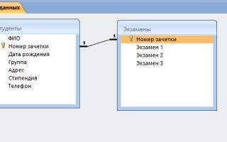 Пример проектирования бд учебной части — студенческий портал