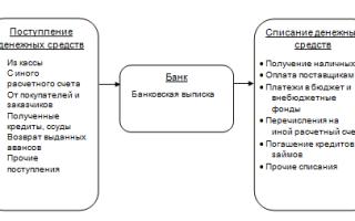 Аудит операций по расчетным счетам организации в банках — студенческий портал