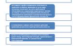 Аудиторские стандарты, их виды и назначение — студенческий портал