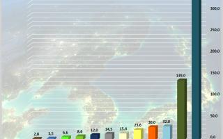 Численность и размещение населения на территории россии — студенческий портал