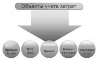 Понятие и объекты калькулирования себестоимости продукции — студенческий портал