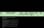 Основы технического нормирования труда на предприятии — студенческий портал