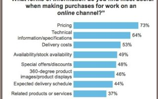 Маркетинг на рынке b2b. типы потребителей — студенческий портал