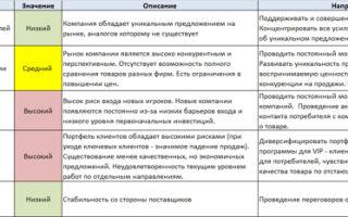 Конкурентные силы рынка. модель конкурентных сил — студенческий портал