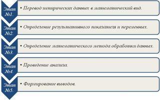 Основные направления в области формирования ассортимента — студенческий портал