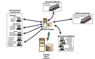 Информационные системы в сетях — студенческий портал