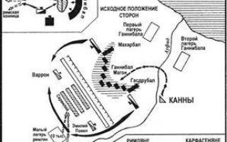 Первая пуническая война 264-241 гг. до н.э. — студенческий портал