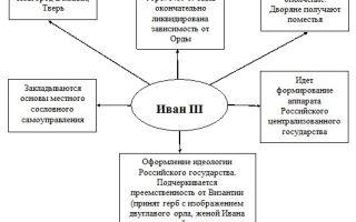 Внешняя политика ивана iii — студенческий портал