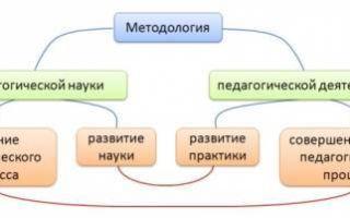Уровни методологии педагогики — студенческий портал