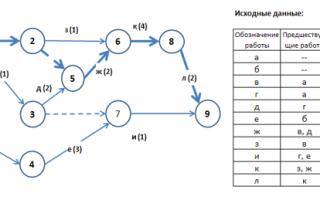 Метод сущность-связь. основные понятия метода — студенческий портал