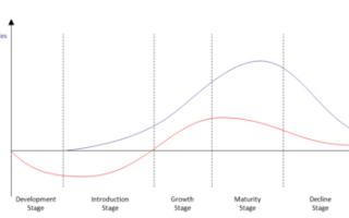 Анализ жизненного цикла товара — что это такое и концепция процесса