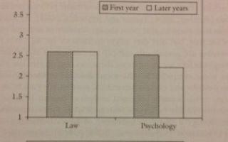 Медицинская психология — как меняется стиль обучения и мышления?
