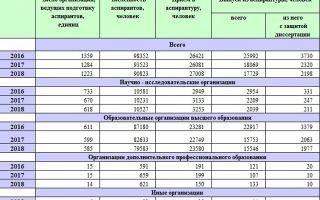 Население россии — студенческий портал
