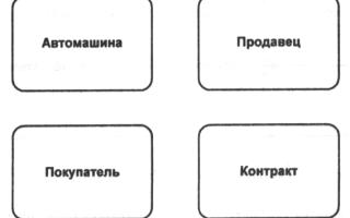 Нотации и средства, применяемые для построения концептуальной модели данных — студенческий портал