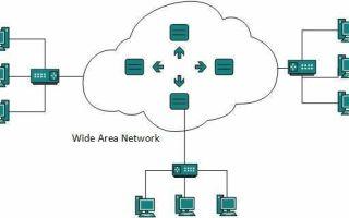 Какие типы компьютерных сетей образуют интернет — студенческий портал