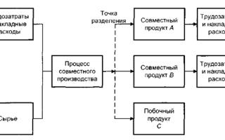 Особенности калькулирования себестоимости продукции в комплексных производствах — студенческий портал