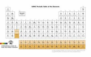 Периодическая система элементов — студенческий портал