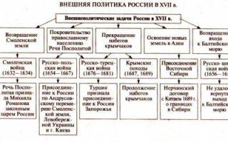 Внутренняя и внешняя политика россии в 60-70-е гг. xvi в. — студенческий портал