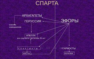 Особенности экономики архаической греции — студенческий портал