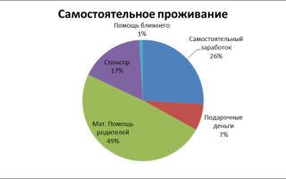 Моделирование потребительского поведения — студенческий портал