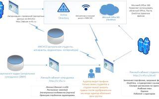 Базы данных и информационные системы — студенческий портал
