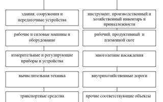 Учет износа основных средств — студенческий портал