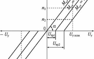 Двигатель постоянного тока — принцип действия и описание строения