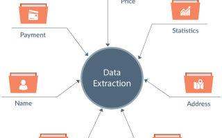 Типы данных в sql — студенческий портал