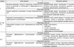 Анализ эффективности использования имущества предприятия: источники и экономическая сущность