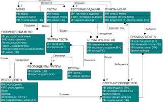 Нотация idef1х для построения логической модели данных — студенческий портал