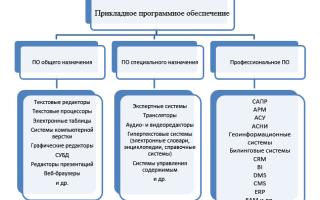 Классификация прикладного программного обеспечения, краткая характеристика — студенческий портал