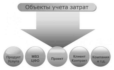 Понятие и объекты калькулирования себестоимости продукции - Студенческий портал