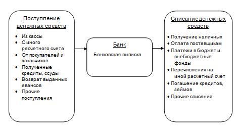 Аудит операций по расчетным счетам организации в банках - Студенческий портал