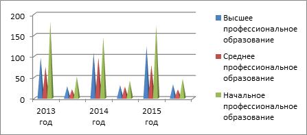 Анализ численности персонала - Студенческий портал