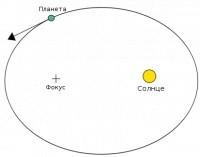 Законы Кеплера - Студенческий портал