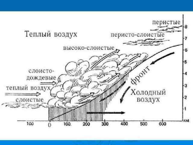 Воздушные массы - Студенческий портал