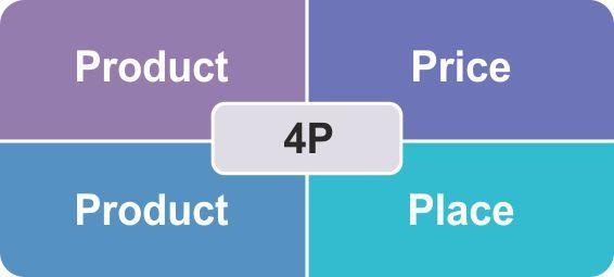 Экономические основы маркетинга - Студенческий портал