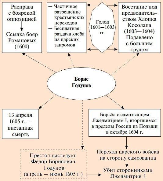 Правление Бориса Годунова - Студенческий портал