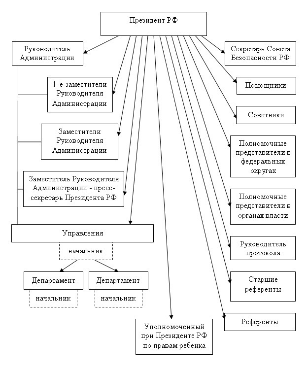 Администрация президента РФ: структура и функции - Студенческий портал