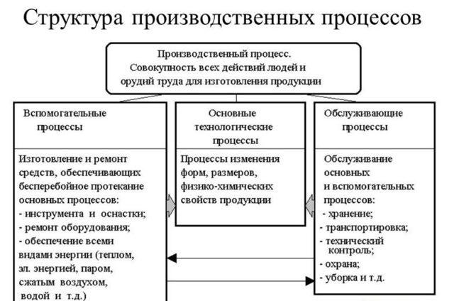Производственный процесс и его организация - Студенческий портал