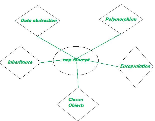 Объектно-ориентированная модель - Студенческий портал