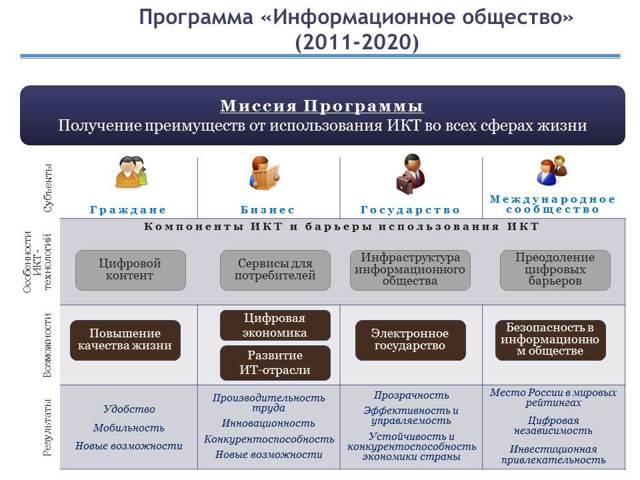 Этапы развития информационного общества - Студенческий портал