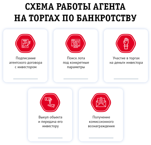 Учет операций по приобретению имущества на аукционе и по конкурсу - Студенческий портал