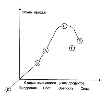 Жизненный цикл турпродукта - Студенческий портал