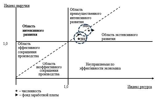 Анализ эффективности труда - Студенческий портал