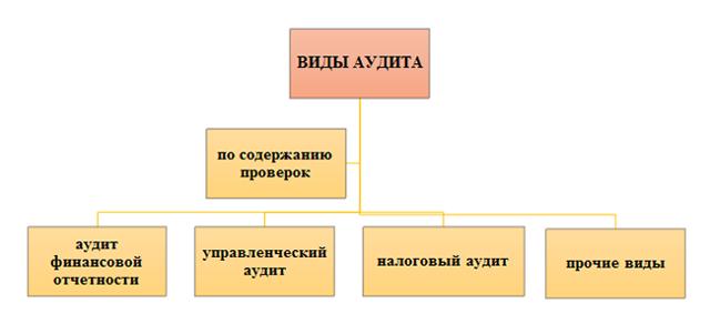 Основные этапы дезагрегирования бухгалтерской отчетности для целей аудита - Студенческий портал