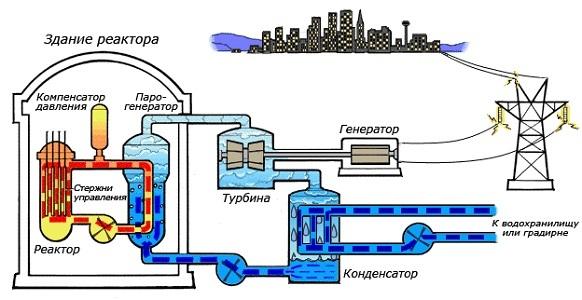 Атомная электростанция - Студенческий портал