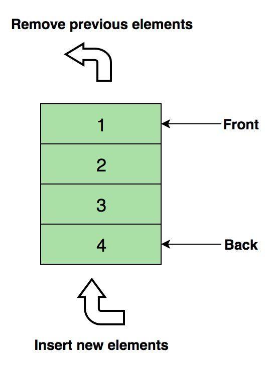 Базовые конструкции алгоритмов. Типы данных: простые и структурированные - Студенческий портал