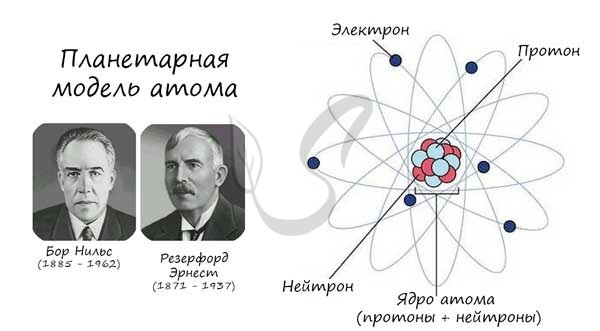 Переходы внутренних электронов в атомах - Студенческий портал