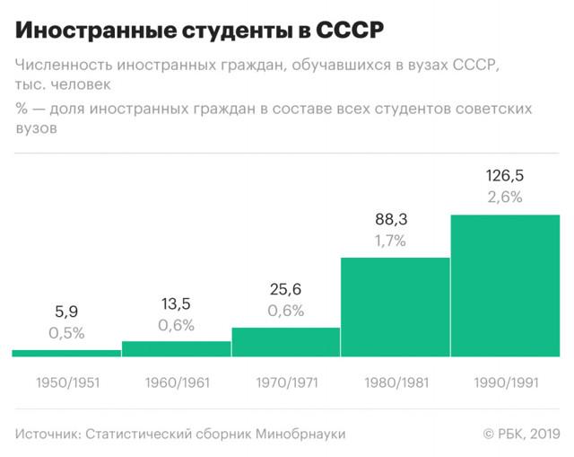 Население России - Студенческий портал